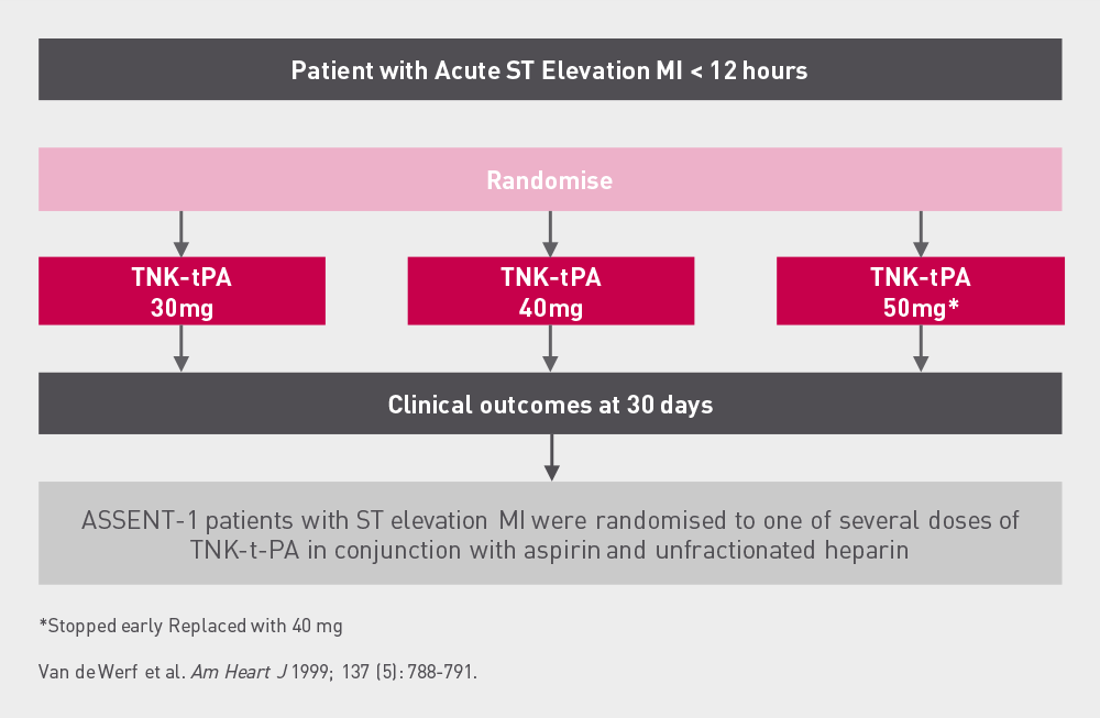 ASSENT  1  protocol  design  Flowchart showing ASSENT 1 study design in which STEMI < 12 hours patients are randomised into treatment groups of different doses of TNK-tPA