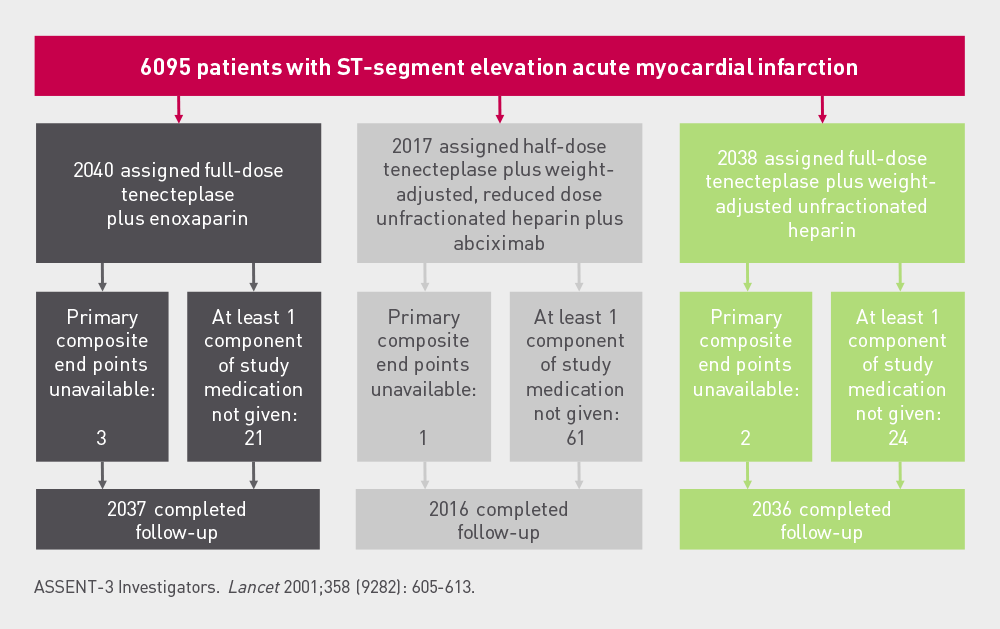 ASSENT 3  Study  design ASSENT 3 randomised STEMI patients into three open label treatment arms: Tenecteplase plus enoxaparin or tenecteplase plus heparin plus abciximab or tenecteplase plus heparin