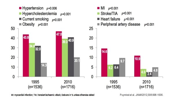 Differences in baseline characteristics of STEMI patients  Bar graph showing characteristics of STEMI patients in the 4 French registries spanning 15 years from 1995 to 2010