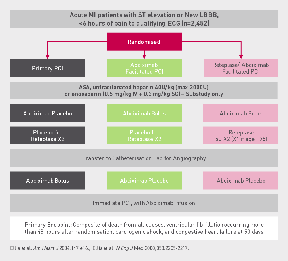 FINESSE  Study  design  Acute patients with STEMI or new LBBB were randomised into three treatment arms: primary PCI, Abciximab coupled PCI and Reteplase plus abciximab coupled PCI