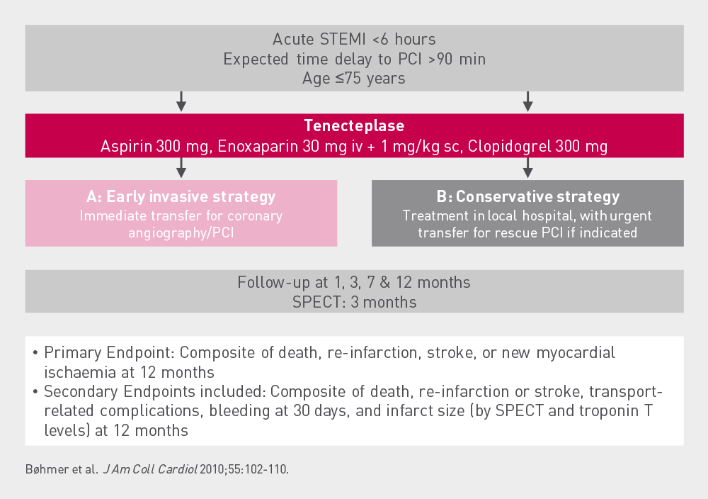 NORDISTEMI  Study  design STEMI patients with less than 6 hours duration and more than 90 min delay to PCI were given thrombolytic therapy and randomised to either an early invasive strategy or a conservative strategy.