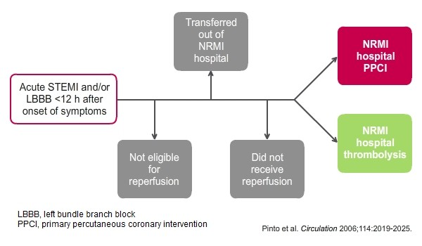 NRMI  Selection  criteria  Flow diagram showing selection of patients diagnosed with acute STEMI and /or LBBB <12 h after onset of symptoms and provided with reperfusion therapy
