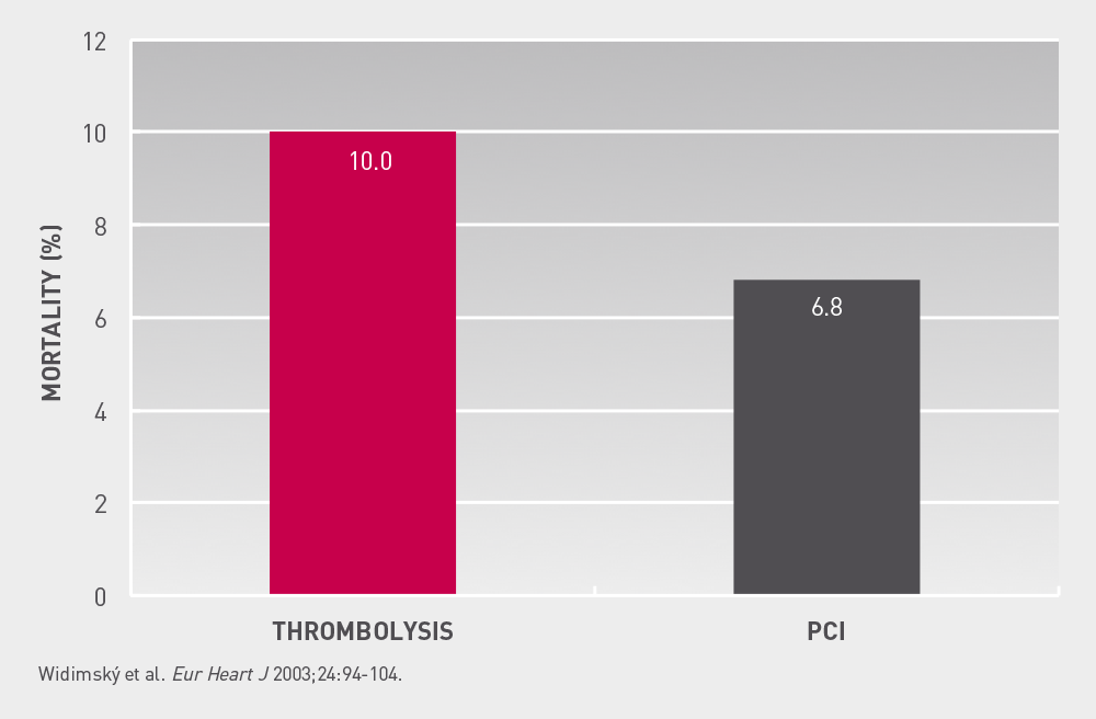 Prague-2  30  day  mortality Non significant reduction in mortality for the PCI group was observed in comparison with thrombolysis