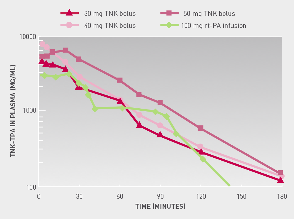 TIMI  10B  Pharmacokinetics  of  TNK  t  PA The graph showing time-dependent plasma concentrations of TNK and TPA