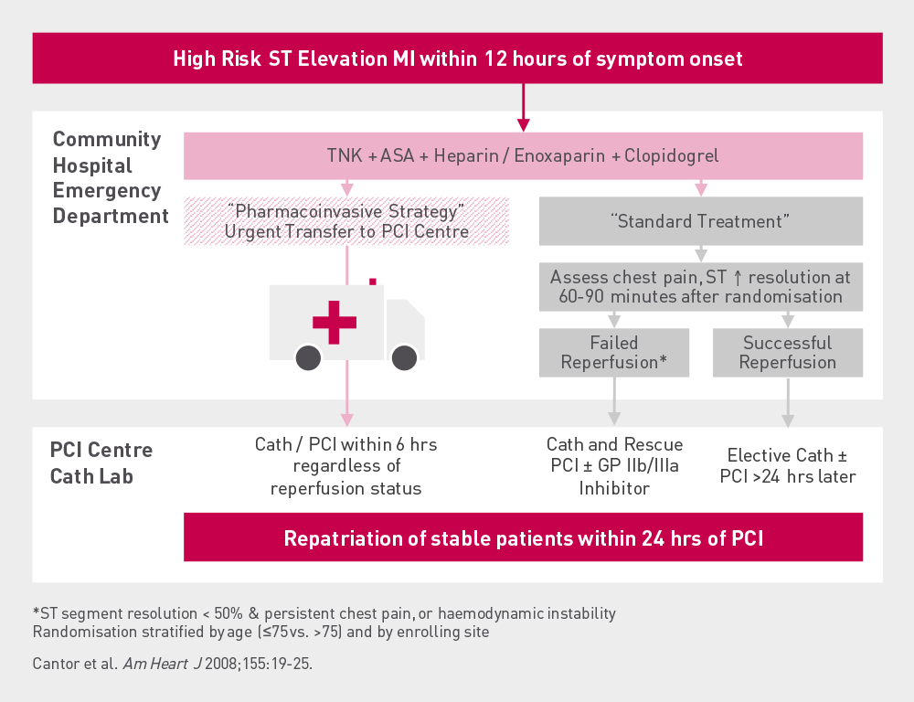 TRANSFER  AMI  Study  design Patients with high risk STEMI were randomised to a pharmaco-invasive strategy or to a standard treatment. Stable patients within 24 hrs of PCI were repatriated.