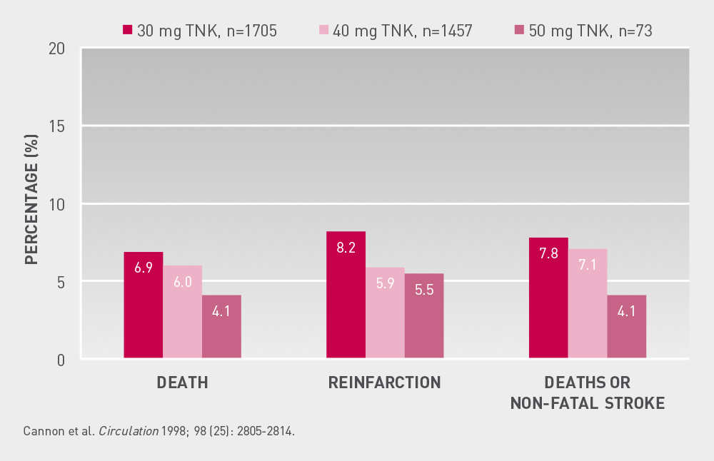 ASSENT  1  Major  clinical  outcomes  at  30  days  Graphic showing incidence of death, reinfarction, non-fatal stroke occuring in different doses of tenecteplase in 30 days