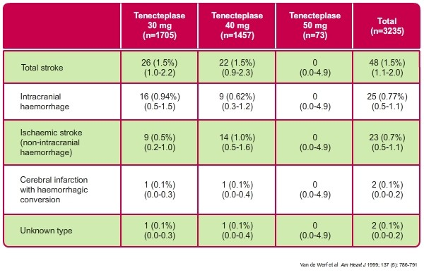 ASSENT  1  safety  assessment  of  tenecteplase  in  acute  myocardial  infarction Table showing incidence of stroke and intracranial haemorrhage at 30 days in the ASSENT 1 trial
