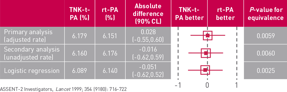 ASSENT 2  30  day  mortality  confirms  equivalence  of   tenecteplase  and  alteplase  30 day mortalities for patients treated in TNK-t-PA and rt-PA groups were almost identical