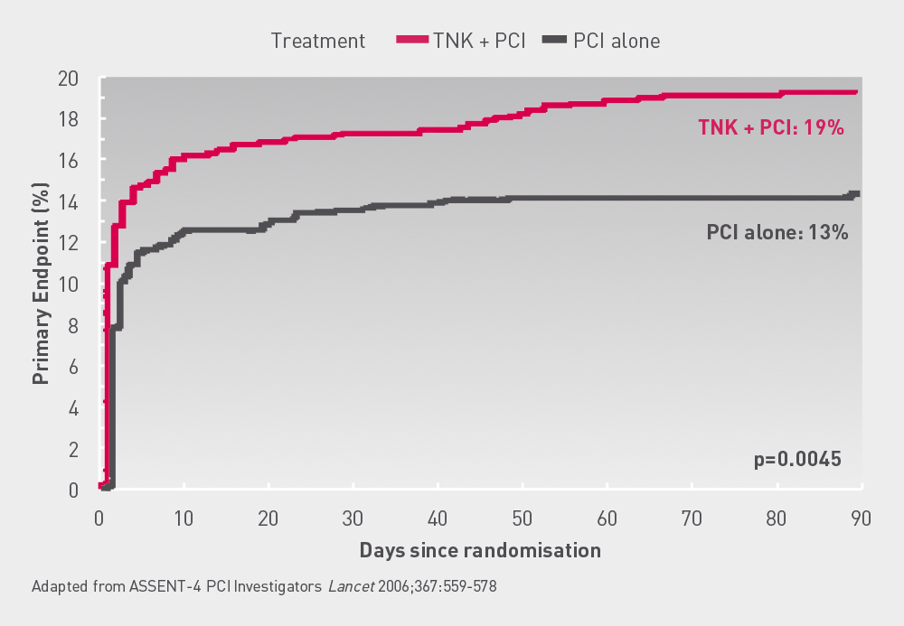 ASSENT 4  PCI  Kaplan  Meier  curve  for  primary  endpoint  The primary endpoint was significantly higher in the TNK+PCI group than the PCI alone