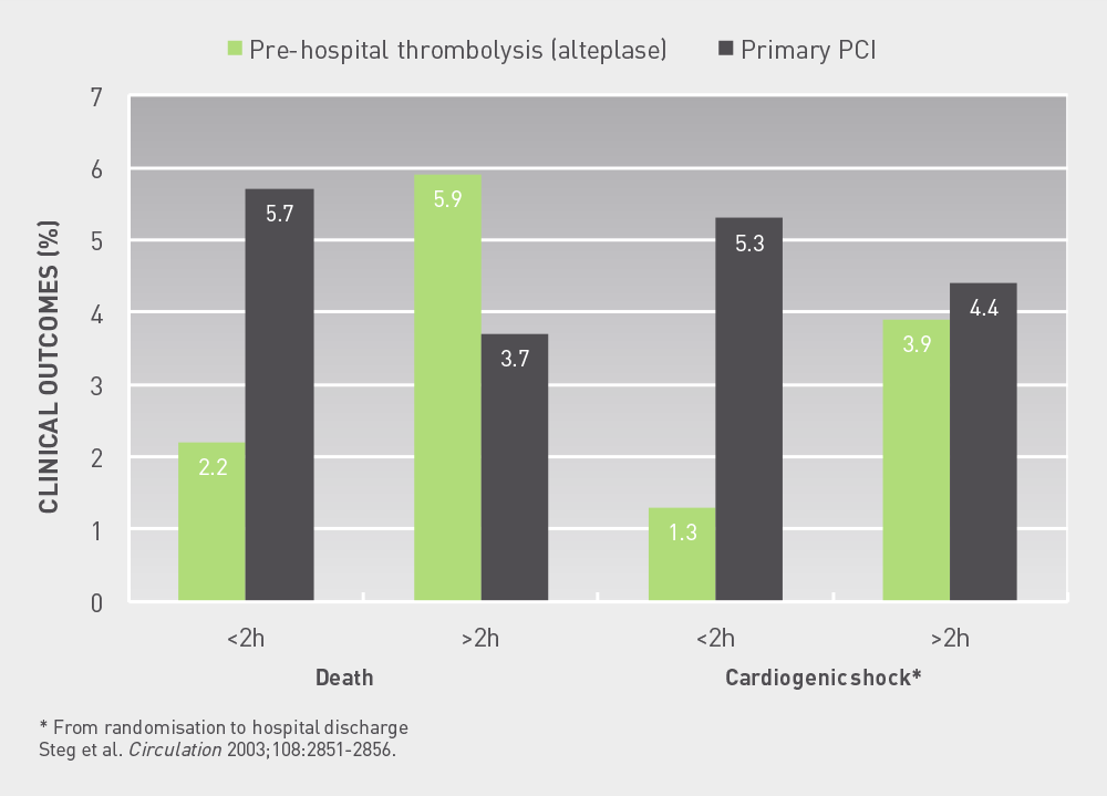 CAPTIM  30  day  survival  patients  treated  within  and  after  2  hours  of  symptom  onset     Patients randomised within 2h show lower mortality and incidence of cardiogenic shock with pre-hospital fibrinolysis in comparison with primary PCI