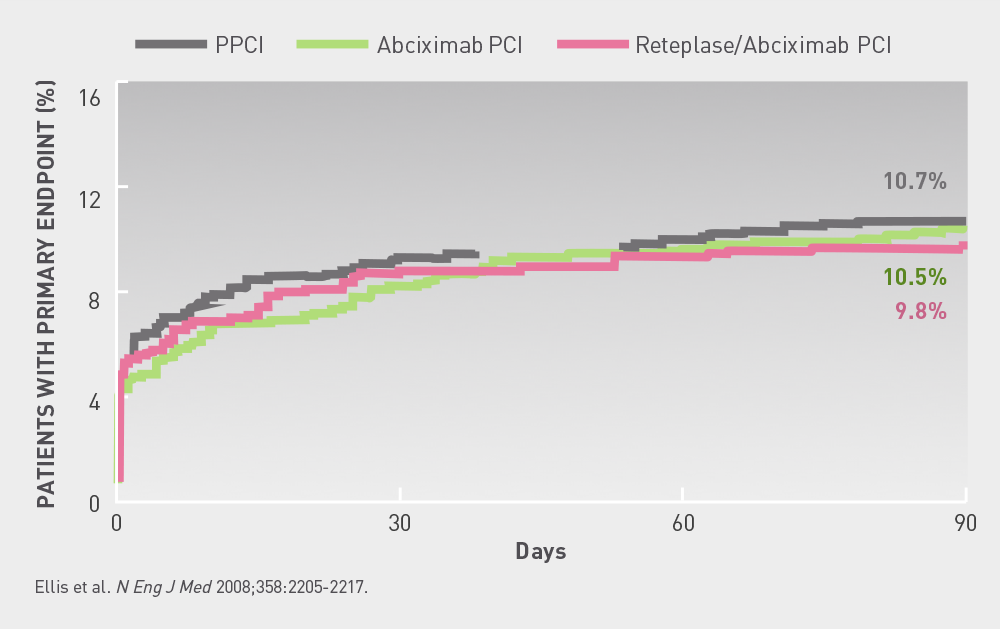 FINESSE  Kaplan  Meier  curve  for  the  primary  endpoint  at  90  days  Primary endpoints did not siginificantly differ in the PPCI, Abciximab PCI, and Reteplase/Abciximab PCI