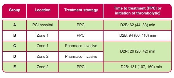 Minneapolis  STEMI  registry  Time  to  treatment  Table showing time duration to treatment and the preferred treatment strategy depending on the location of the patient