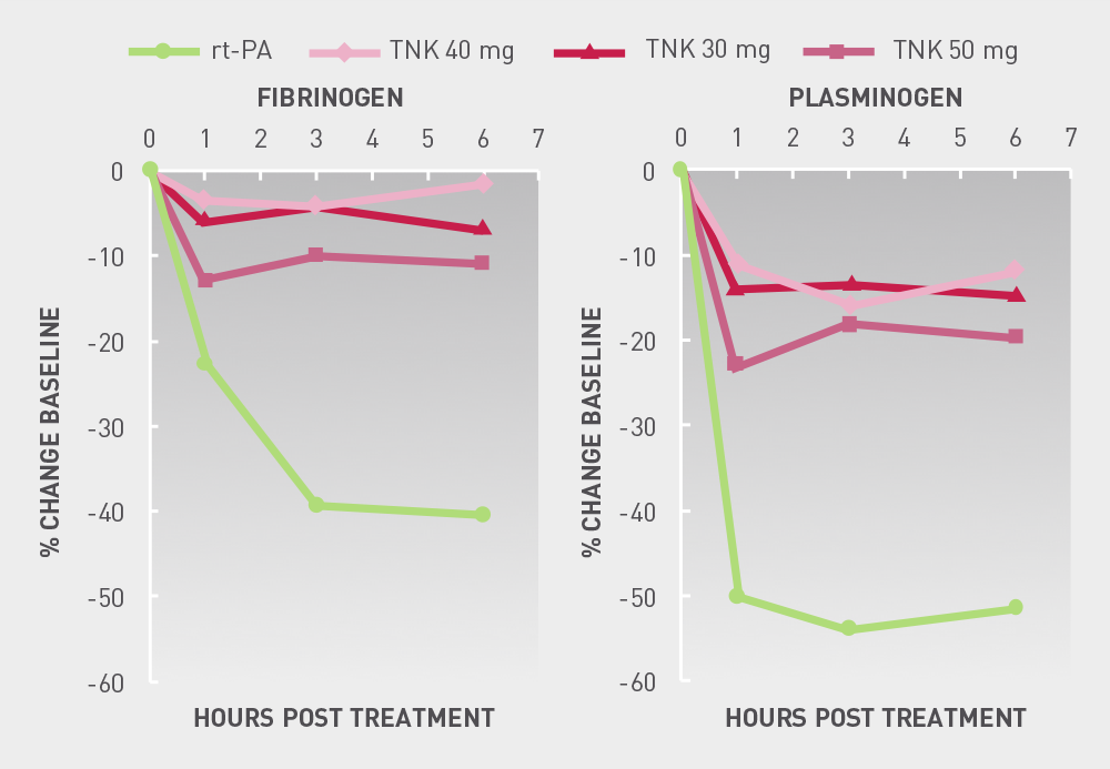 TIMI  10B  Fibrin  specificity  of  TNK The graph showing specificity of TNK and TPA for fibrin and plasminogen