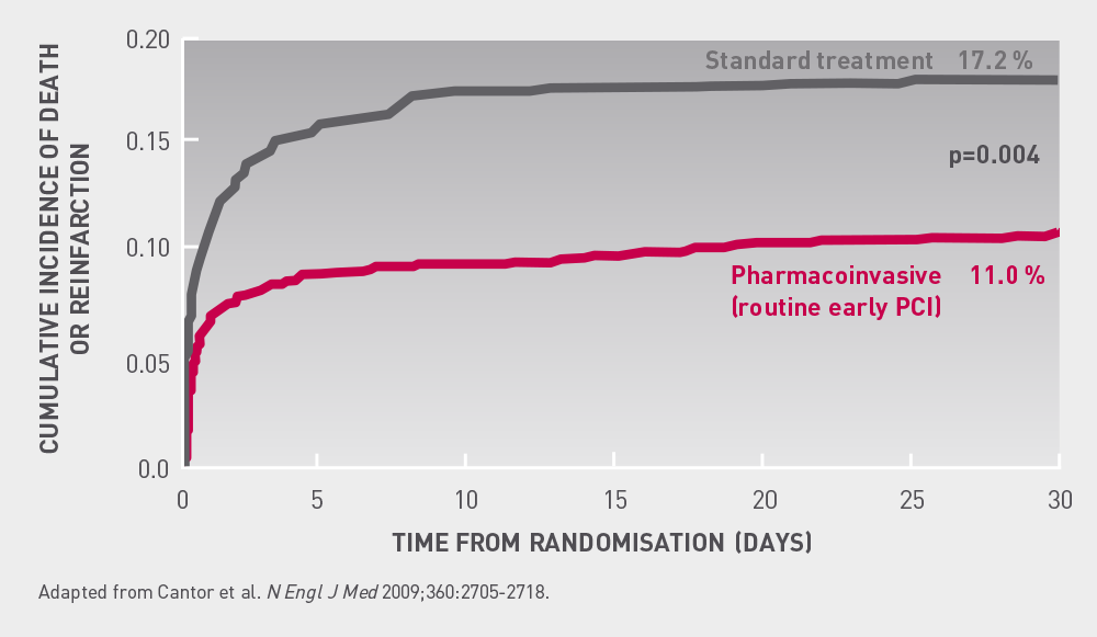 TRANSFER  AMI  Primary  endpoint  at  30  days                The 30 day clinical outcomes supported superiority of pharmaco-invasive strategy  over standard strategy with significant reduction in primary endpoint.