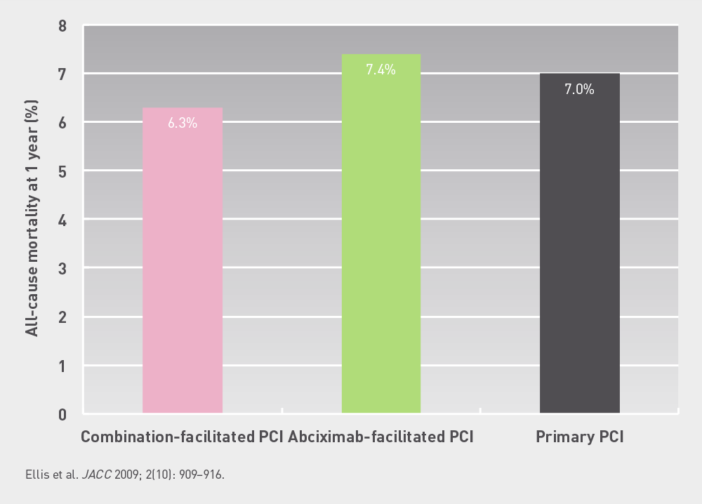 FINESSE  All  cause  mortality  at  1  year   All cause mortality was not significantly different in combination facilitated PCI, Abciximab facilitated PCI and primary PCI