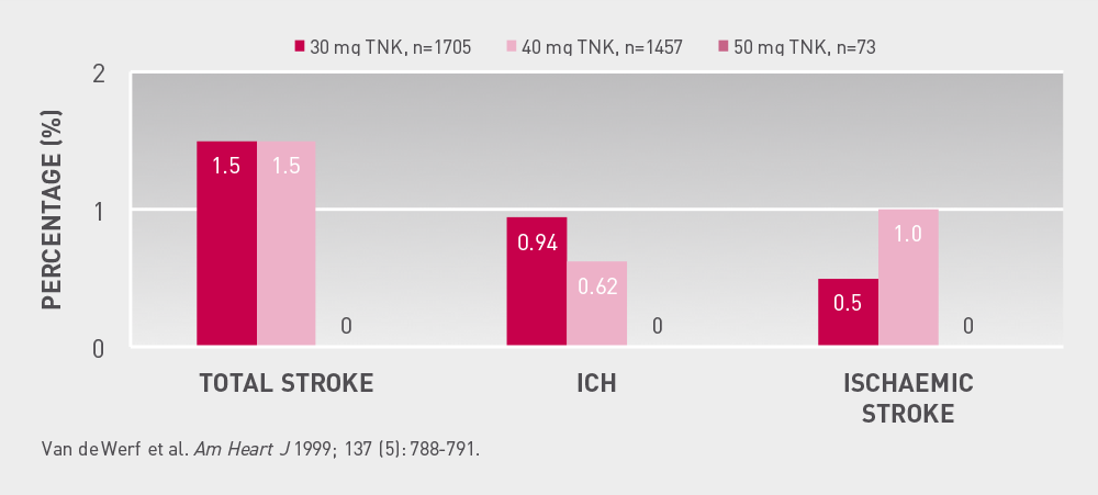 Incidence  of  stroke  at  30  days  Graphic showing incidence of stroke, ICH, ischaemic stroke occuring in different doses of tenecteplase in 30 days
