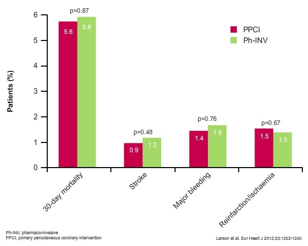 Minneapolis STEMI registry Outcomes  Bar graph comparing incidence of  mortality (30 day), stroke, bleeding and reinfarction or ischaemia in PPCI and Ph-INV treatment groups