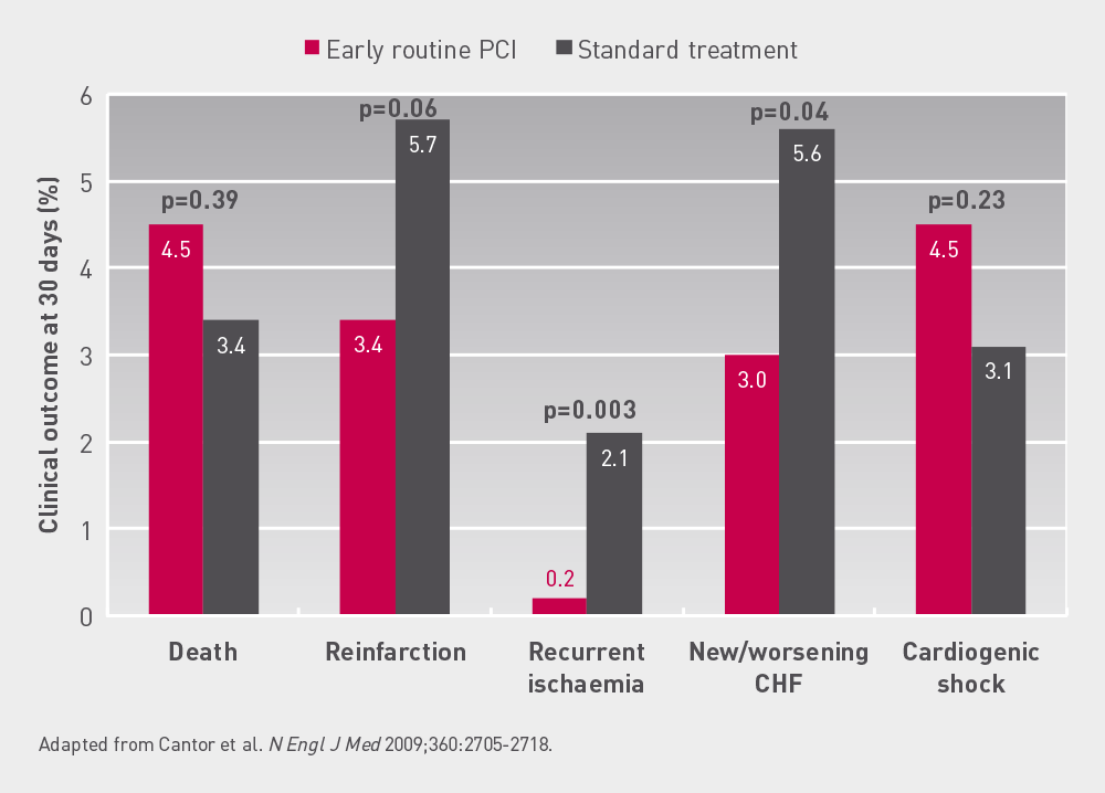 TRANSFER  AMI  secondary  outcome  at  30  days Reductions in re-infarction, recurrent ischaemia, new or worsening congestive heart failure were observed in early routine PCI in comparison with standard treatment.
