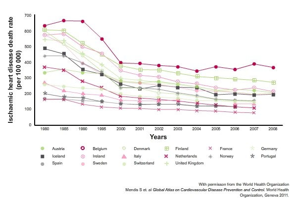 Trends  in  mortality  rates  from  cardiovascular  disease  in  developed  countries Line diagram showing decrease in coronary heart disease and resulting death rates in developed countries
