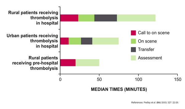 Composition of time delays in receiving thrombolysis