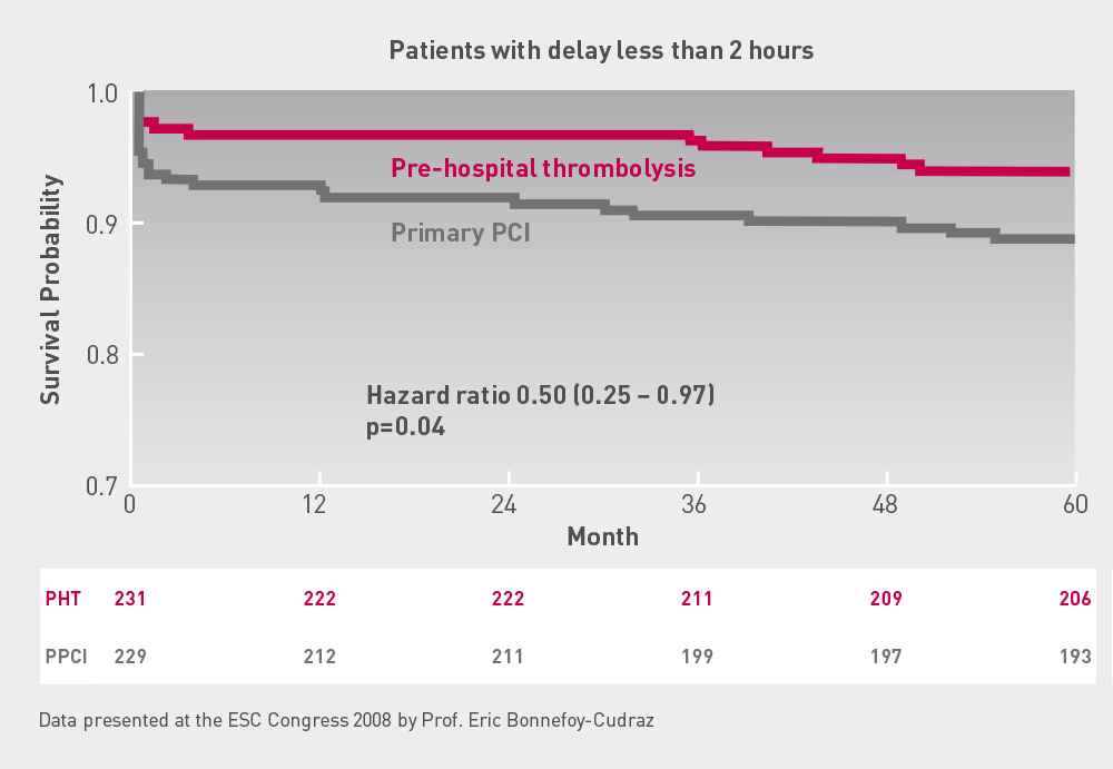 CAPTIM  5  year  follow  up  patient  treated  within  2  hours  Mortality was lower in the pre-hospital fibrinolysis group in comparison with primary PCI with patients randomised within 2 hrs.