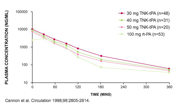 Blood  concentration  of  Metalyse®  vs  alteplase  over  time  in  the  TIMI  10B  trial           Plasma concentration of Tenecteplase and alteplase at different time intervals