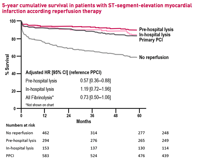 FAST MI update Graph showing 5 year survival in STEMI patients according to the reperfusion strategy used