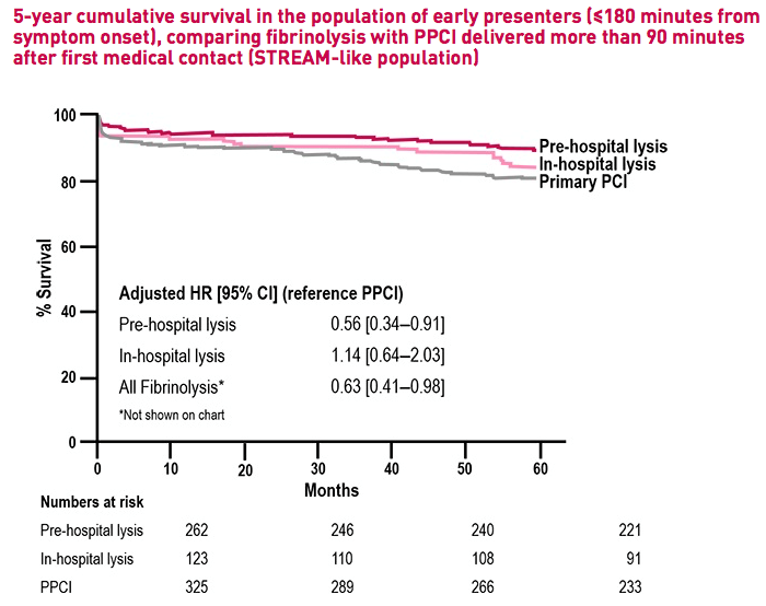FAST MI update-2 Graph showing 5 year survival in poulation of early presenters when treated with fibrinolysis or PPCI more than 90 min after first medical contact