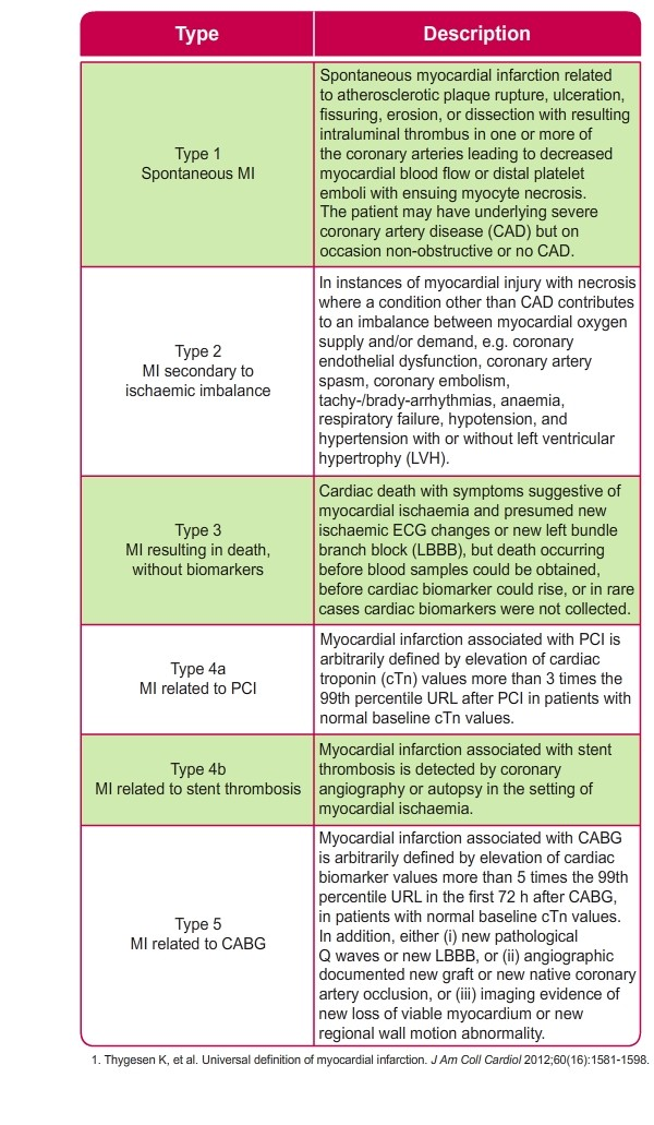 Detailed definition of different types of clinically classified MI