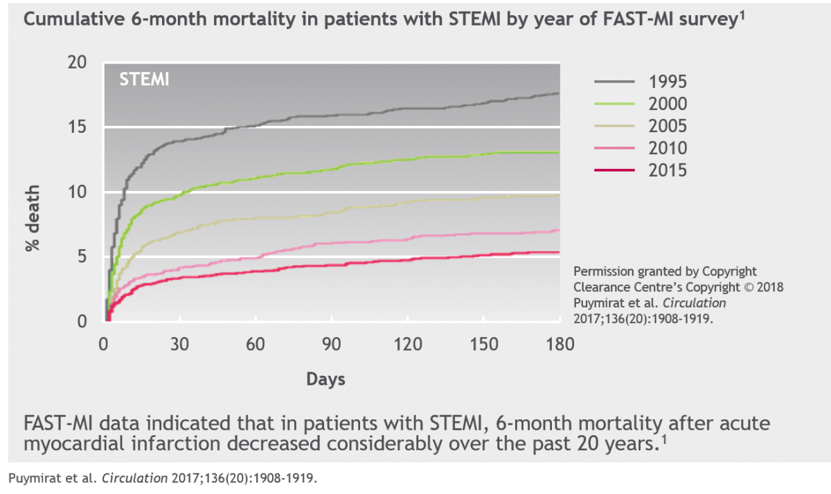 Improving treatments and STEMI care has had a huge impact on mortality over the years
