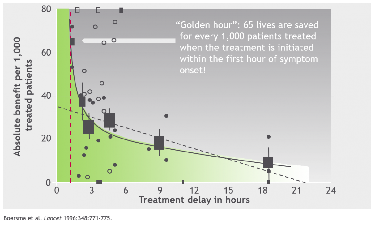 Influence of time-to-treatment on odds ratio (or) of mortality