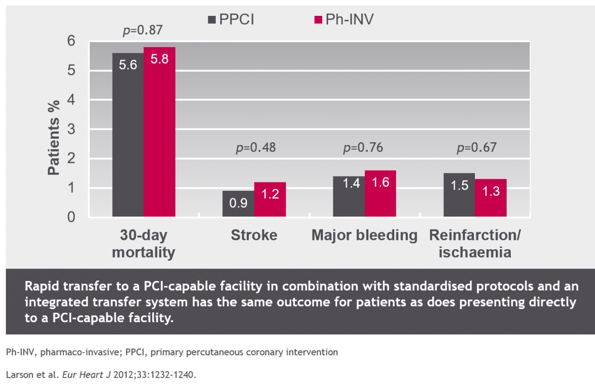Minneapolis STEMI registry: group A (PPCI) vs group D (Ph-INV)