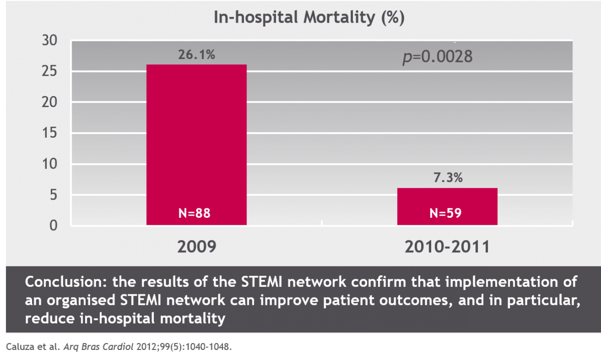 São Paulo STEMI network: mortality before & after establishing STEMI network
