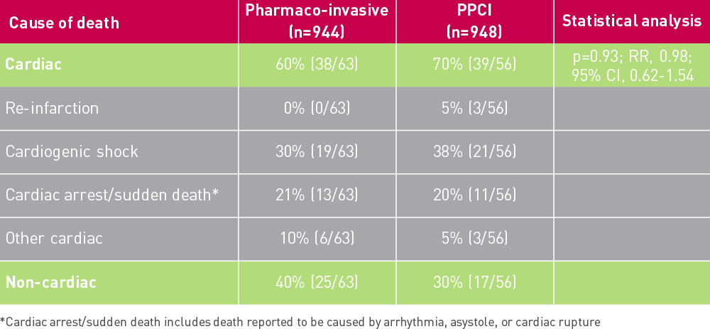 Table comparing cause of death by pharmaco-invasive strategy and PPCI in the STREAM study