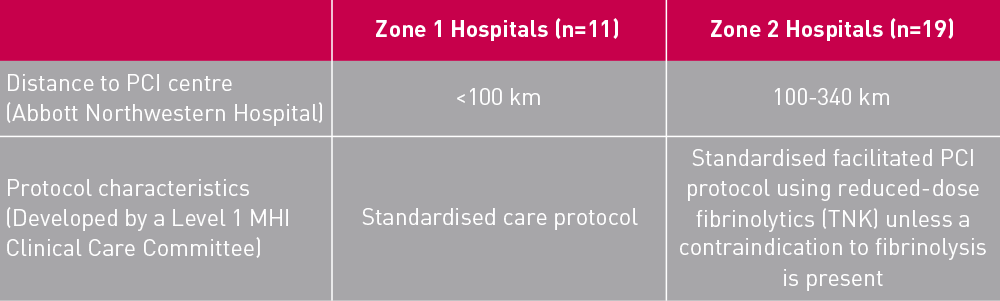 Participating community hospitals Table showing categorisation of hospitals into two zones and preferred protocol
