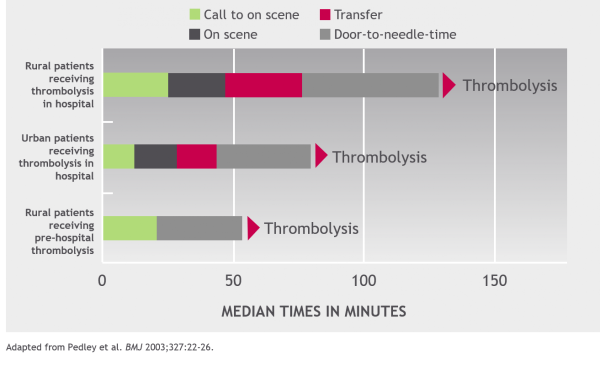Time delay elements in thrombolysis