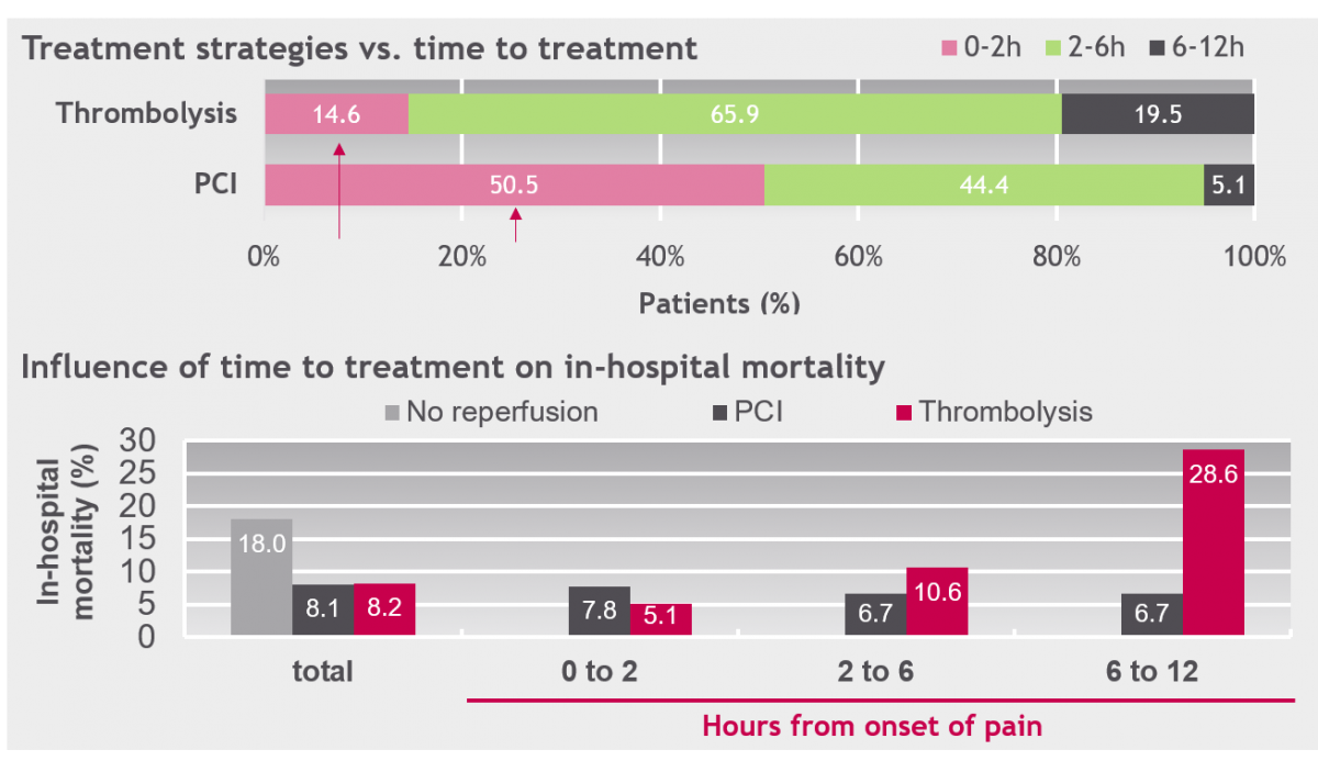 Vienna STEMI registry: Time to treatment